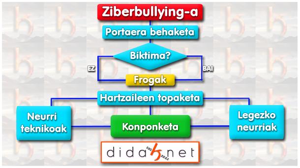 Ziberbullying Protokoloa